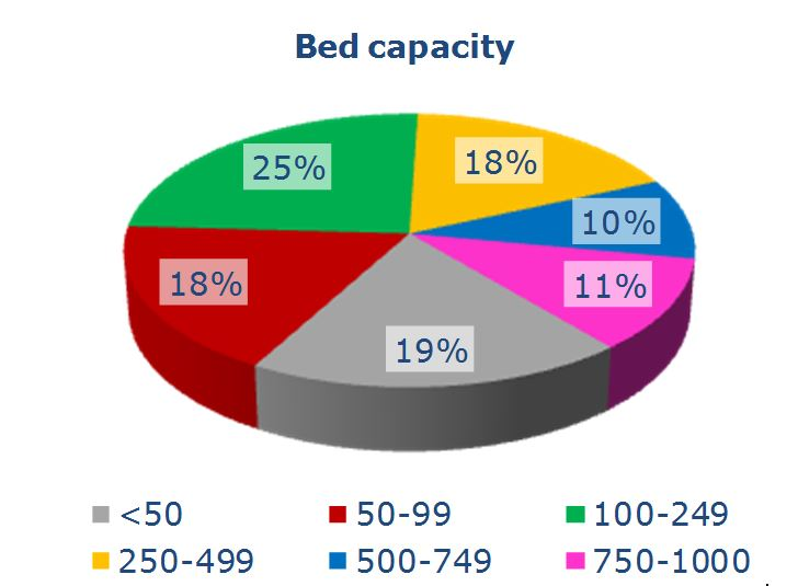 bed capacity