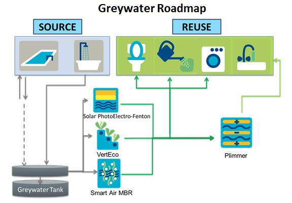 greywater road map