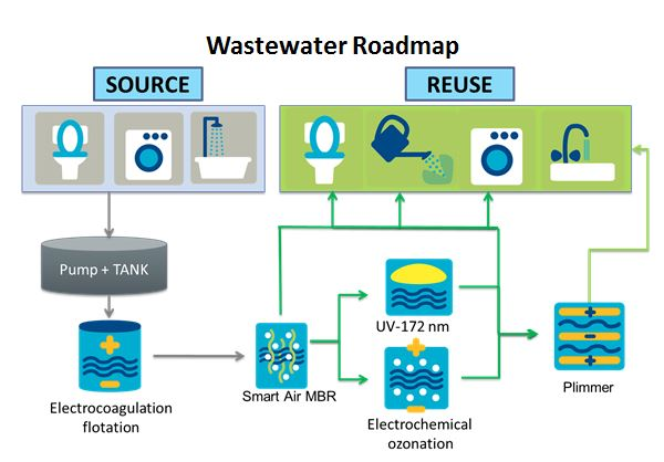 wastewater road map